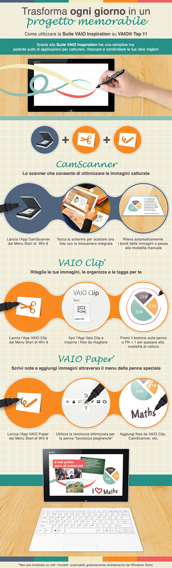 Come utilizzare VAIO Inspiration Suite - Infographic