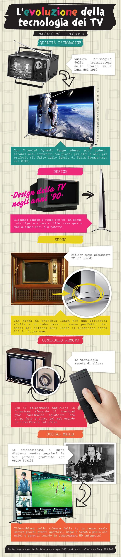 TV: Passato VS Presente - Infografica